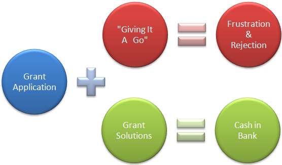 Grant Equation
